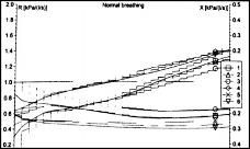 Oscilometría de Impulso con respuesta significativa al broncodilatador, caída del 27% en Rrs5