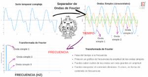 Análisis de onda de Fourier